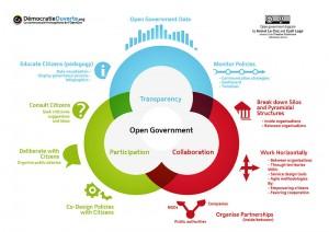 Gobierno abierto ¿para qué?